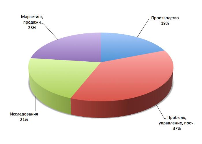Структура цены автомобилей «Вольво»