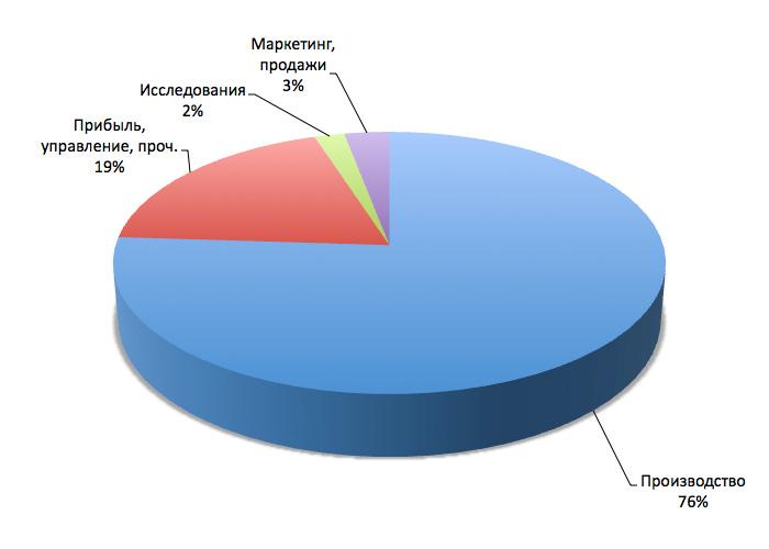 Структура цены автомобилей «Волга»